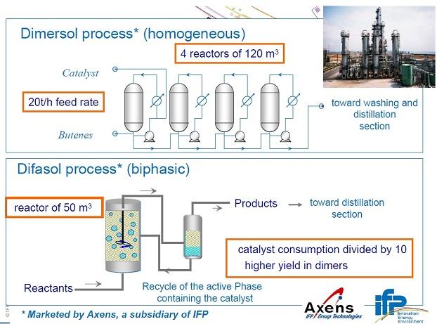 法国石油研究院(IFP)开发的Dimersol 工艺--1.jpg
