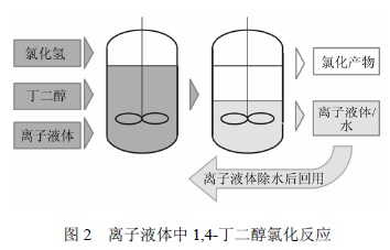 巴斯夫公司(BASF)开发的基于英超联赛直播液体的1,4-丁二醇氯化工艺--2.jpg