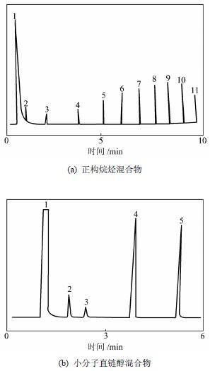 15 m BMIM-TfO 色谱柱分离效果.jpg