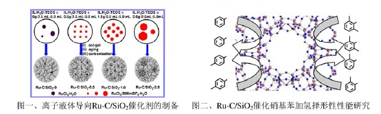 英超联赛直播液体导向二氧化硅负载炭改性纳米钌催化剂的制备及其在催化硝基苯加氢反应中的择形性研究.jpg