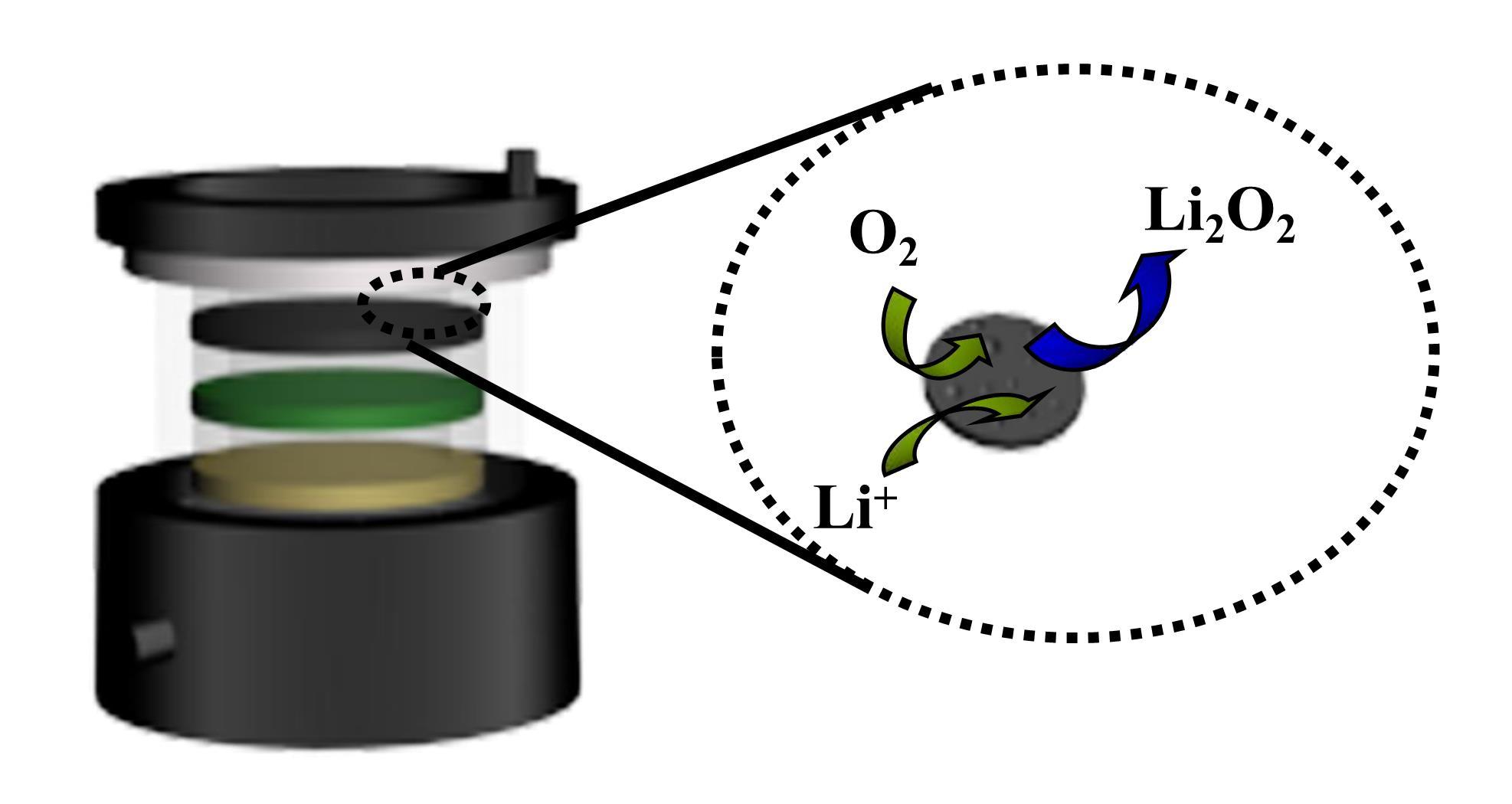 锂-氧气电池结构图