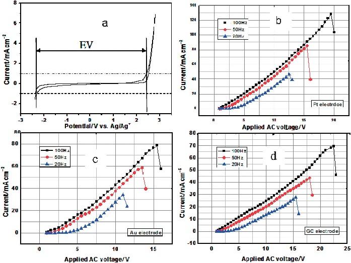 BMImBF4电化学稳定性研究.jpg